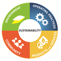 Logo: Sustainability Focus